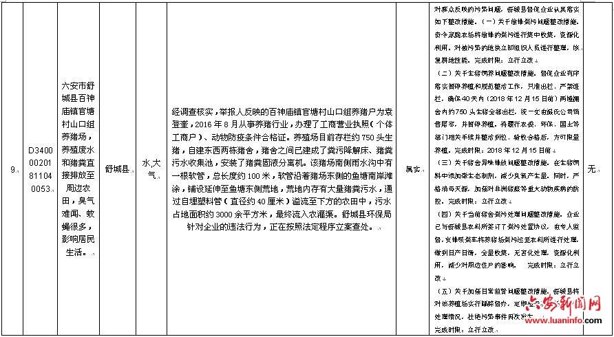 群众信访举报转办和边督边改公开情况一览表