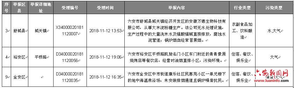 安徽省协调联络组向六安市转办中央生态保护督察回头看第十三批信访件