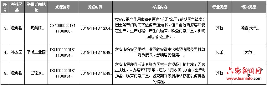 安徽省协调联络组向六安市转办中央生态保护督察回头看第十四批信访件