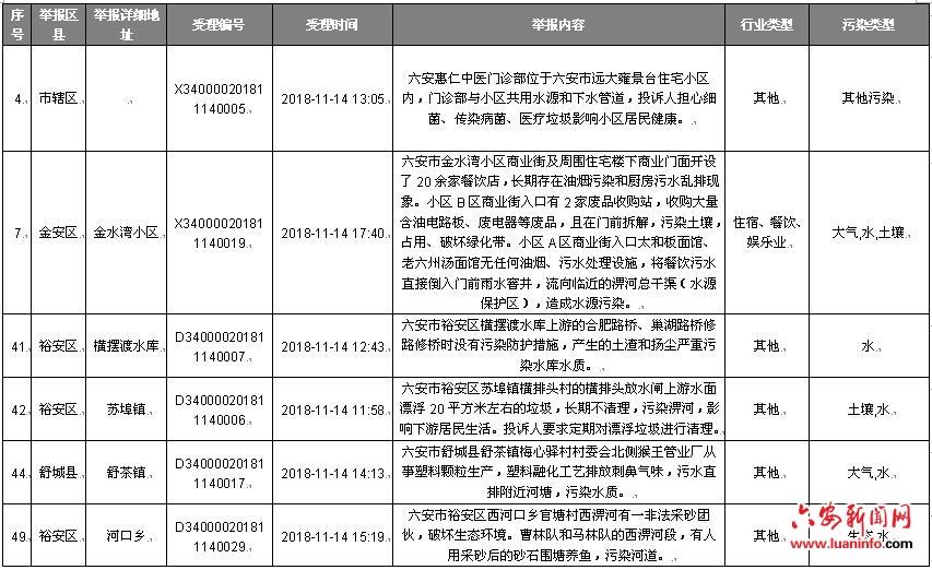 安徽省协调联络组向六安市转办中央生态保护督察回头看第十五批信访件
