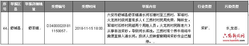 安徽省协调联络组向六安市转办中央生态保护督察回头看第十六批信访件
