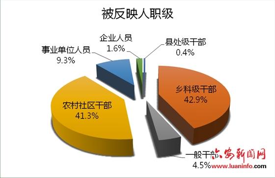 舒城县纪委监委:今年1-6月受理信访举报311件
